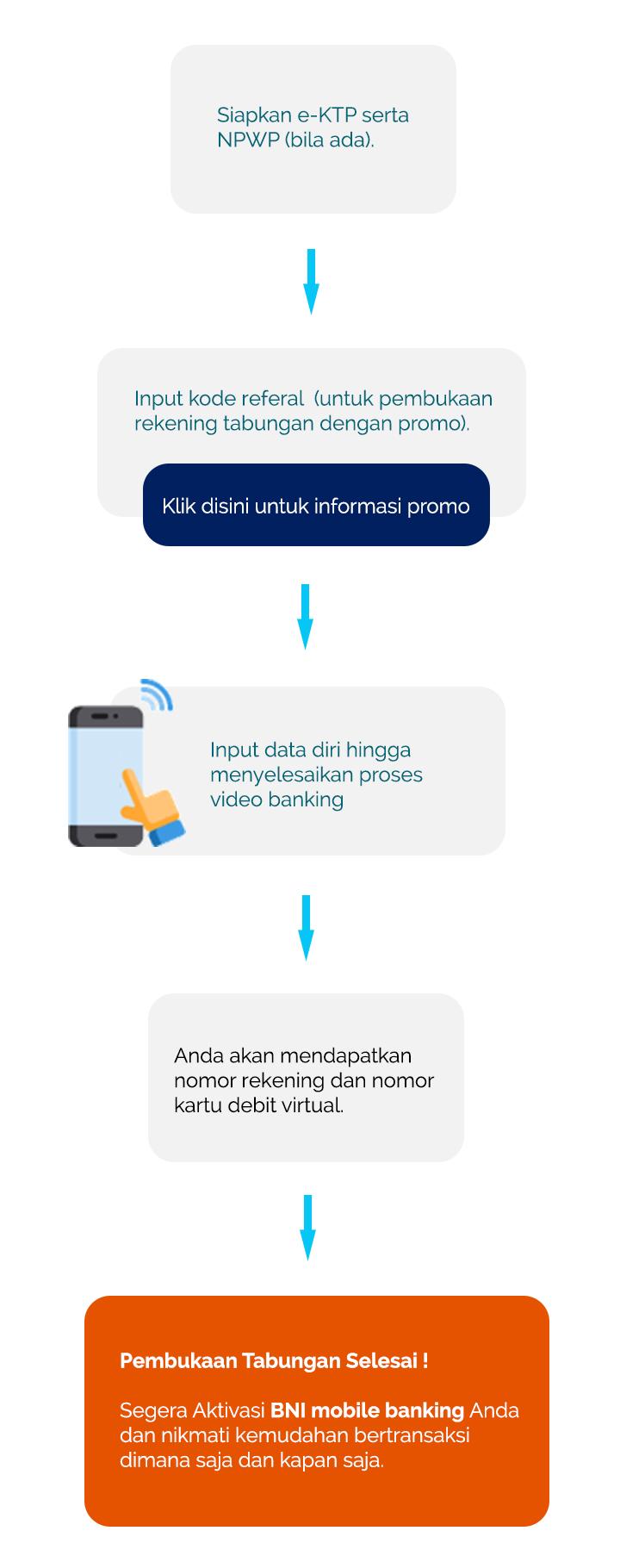 proses tabungan digital mobile rev01