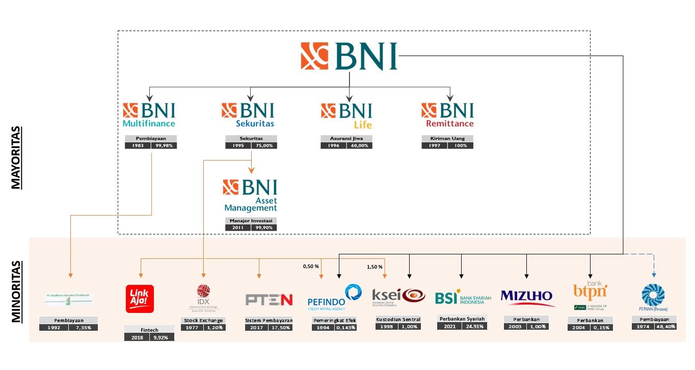 Struktur Organisasi | BNI